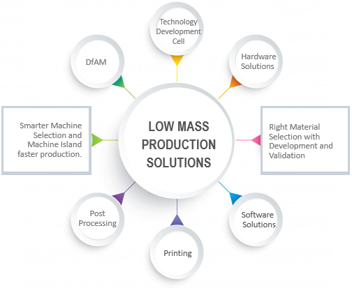 Low Mass Production cycle